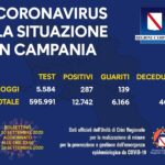 Coronavirus in Campania, i dati del 29 settembre: 287 nuovi positivi