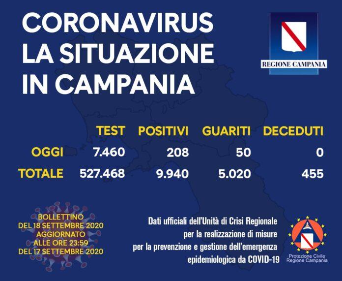 Coronavirus in Campania, i dati del 17 settembre: 208 nuovi positivi