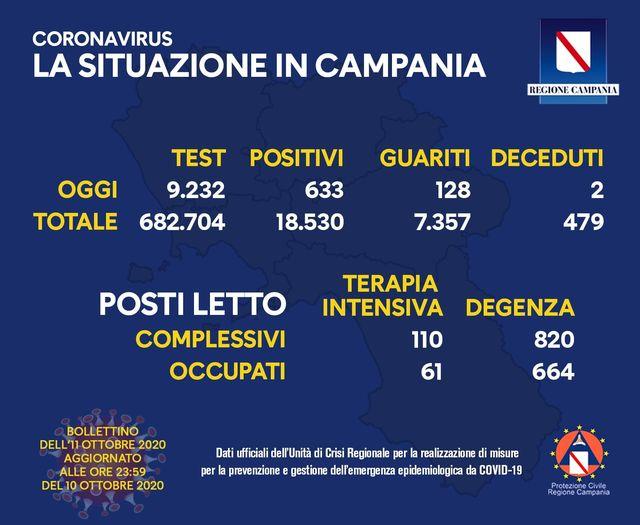 Covid 19 in Campania, rallenta la crescita dei positivi: 633 casi e 2 decessi