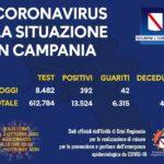 Coronavirus in Campania, i dati del 1 ottobre: 392 nuovi positivi