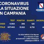 Coronavirus in Campania, i dati del 5 ottobre: 395 nuovi positivi