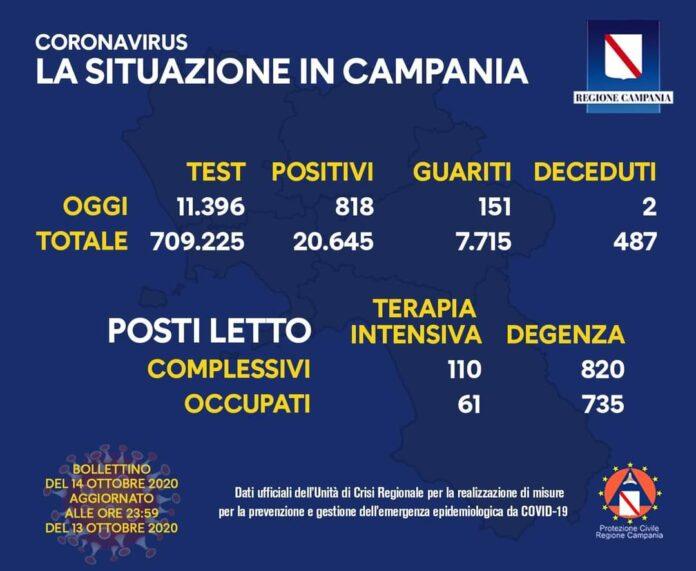 Coronavirus in Campania, i dati del 13 ottobre: 818 positivi