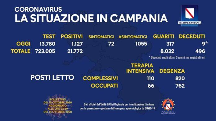 Coronavirus in Campania, i dati del 14 ottobre: 1.127 nuovi positivi