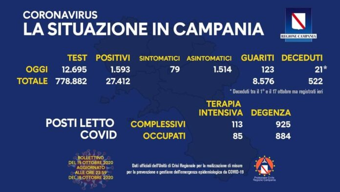 Coronavirus in Campania, dati del 18 ottobre: 1.593 positivi