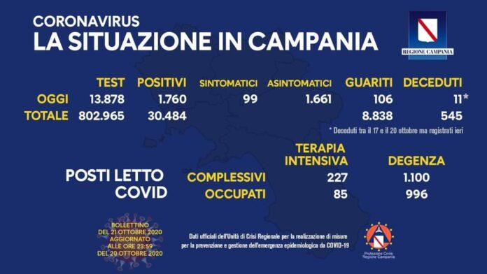 Coronavirus in Campania, dati del 20 ottobre: 1760 positivi