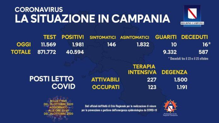 Coronavirus in Campania, dati 25 ottobre: 1.981 positivi