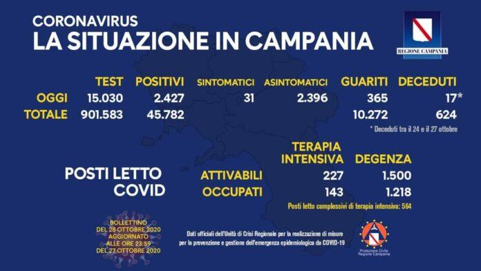 Coronavirus in Campania, dati del 27 ottobre: 2.427 positivi