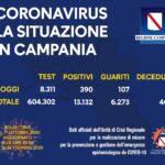 Coronavirus in Campania, i dati del 30 settembre: 390 nuovi positivi