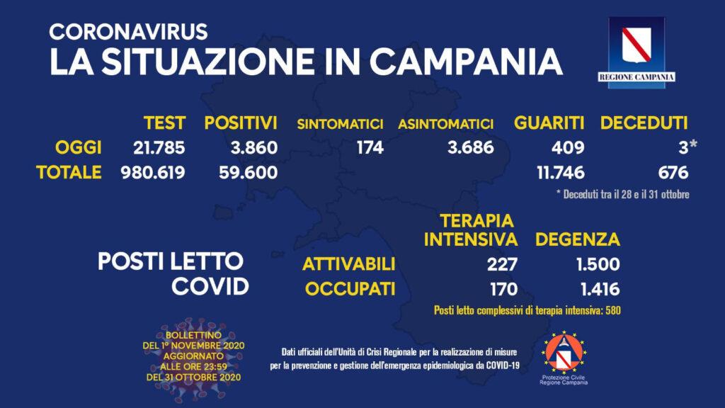 Covid 19 in Campania: 3.860 i positivi di oggi, 409 guariti e 3 decessi