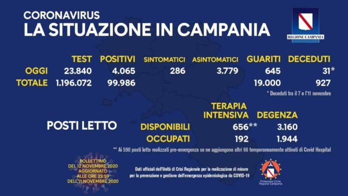 Coronavirus in Campania, dati 11 novembre: 4.065 positivi