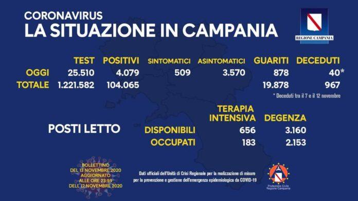 Coronavirus in Campania, dati 12 novembre: 4.079 positivi