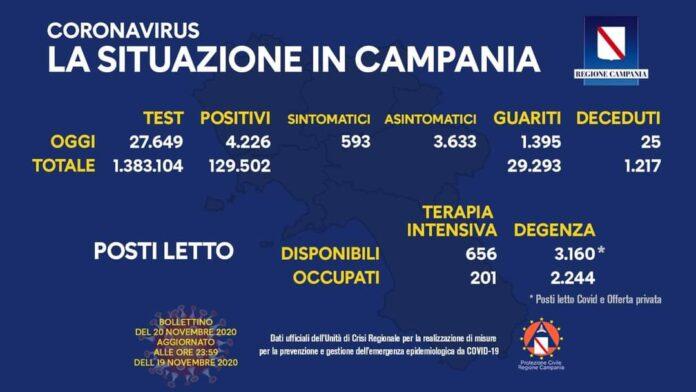 Coronavirus in Campania, dati 19 novembre: 4.226 positivi