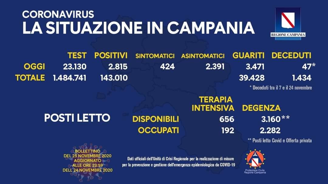 Coronavirus in Campania, dati 24 novembre: 2.815 positivi