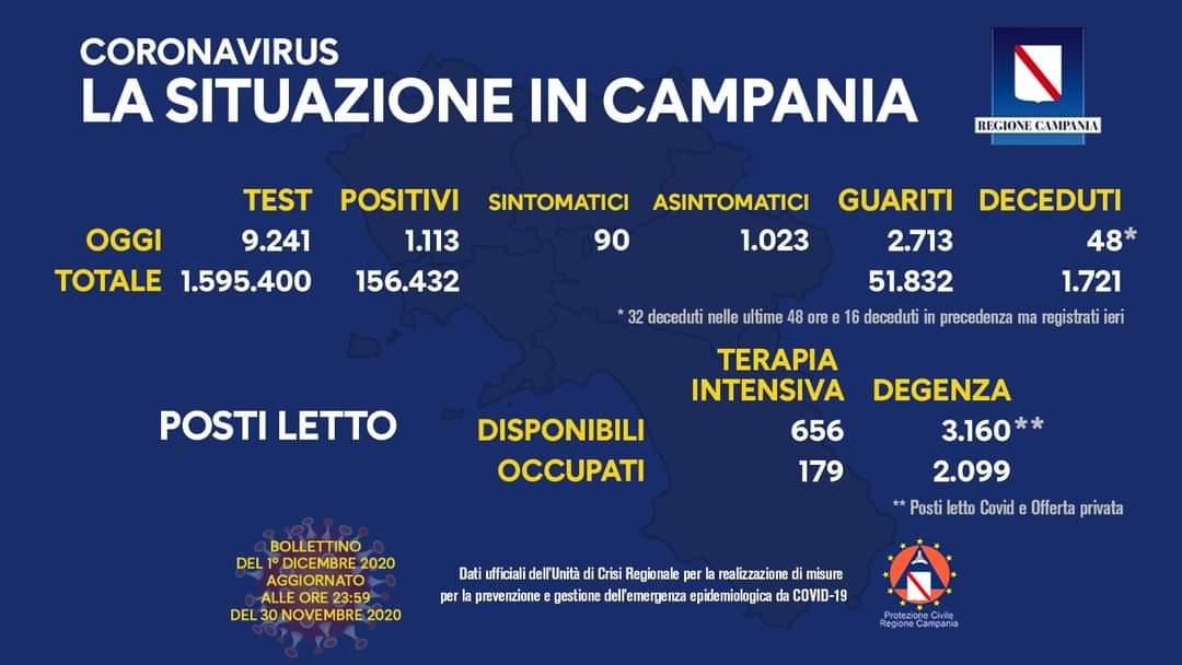 Coronavirus in Campania, dati del 30 novembre: 1113 positivi