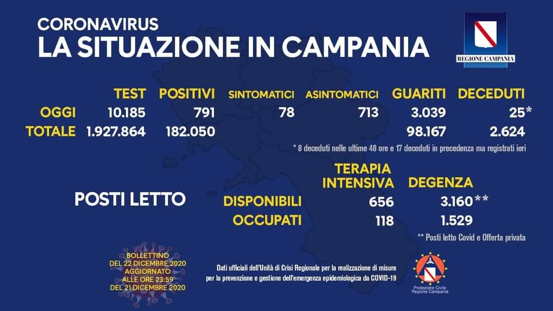 Coronavirus in Campania, dati del 22 dicembre: 791 positivi