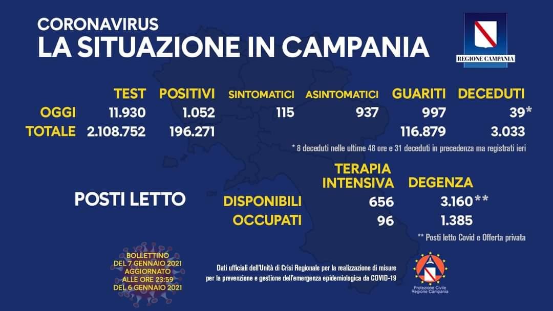 Coronavirus in Campania, dati del 6 gennaio: 1.052 positivi
