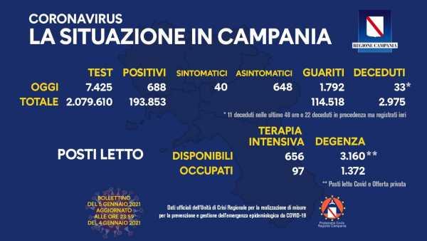 Coronavirus in Campania, i dati di oggi: 688 nuovi positivi e 1.792 guariti