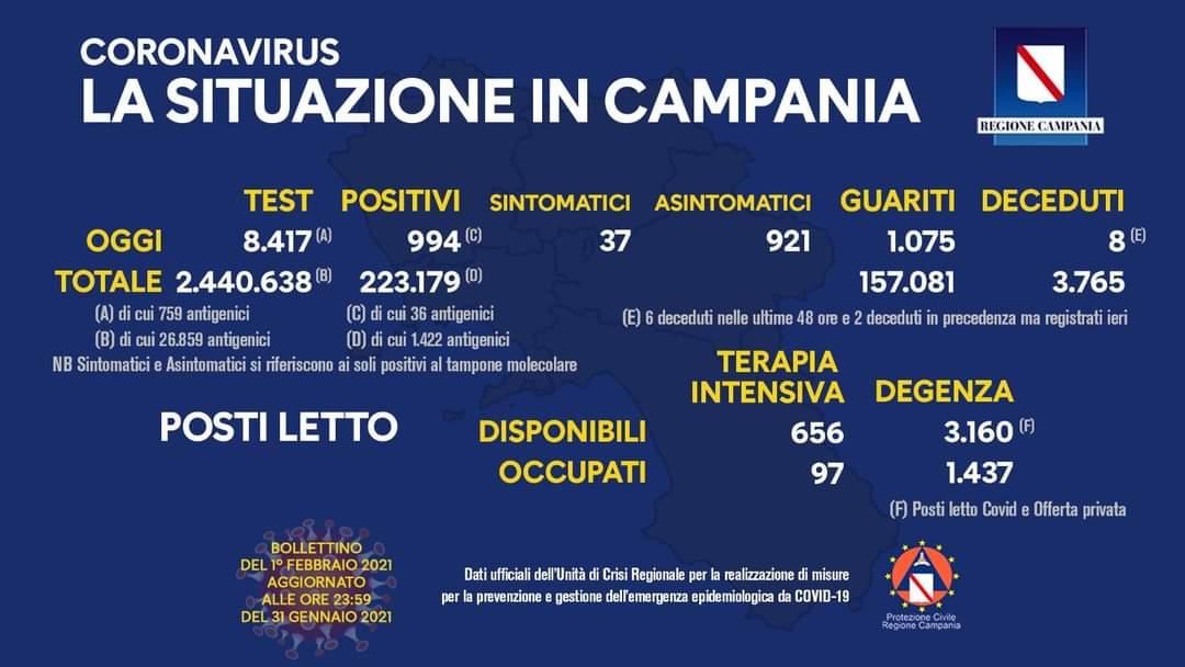 Coronavirus in Campania, i dati del 31 gennaio: 994 positivi