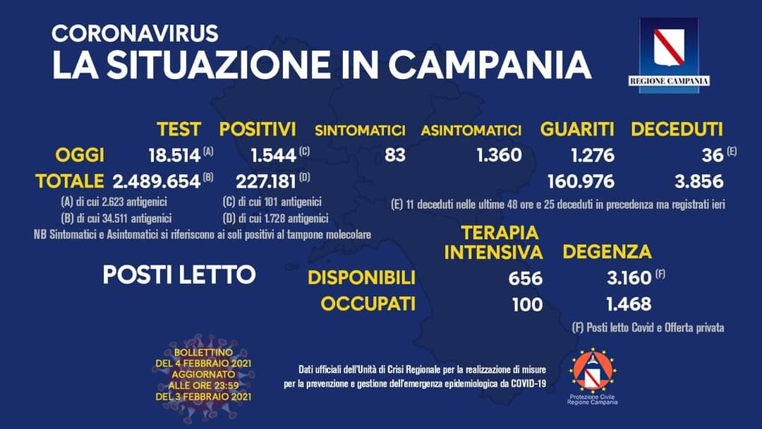Coronavirus in Campania, dati del 3 febbraio: 1.544 positivi