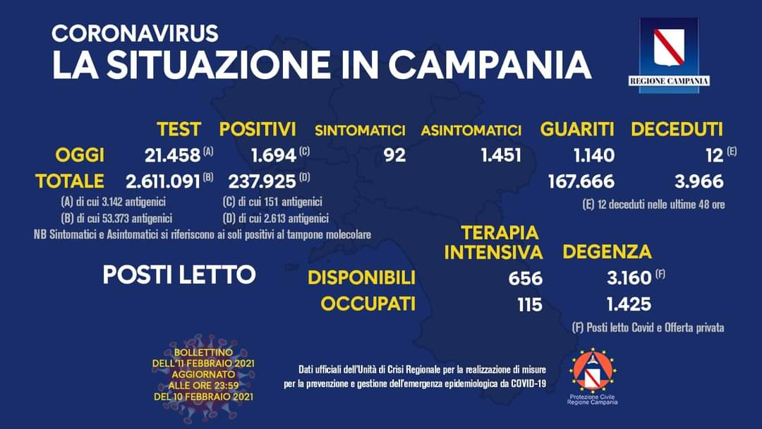 Coronavirus in Campania, dati 10 febbraio: 1.694 positivi