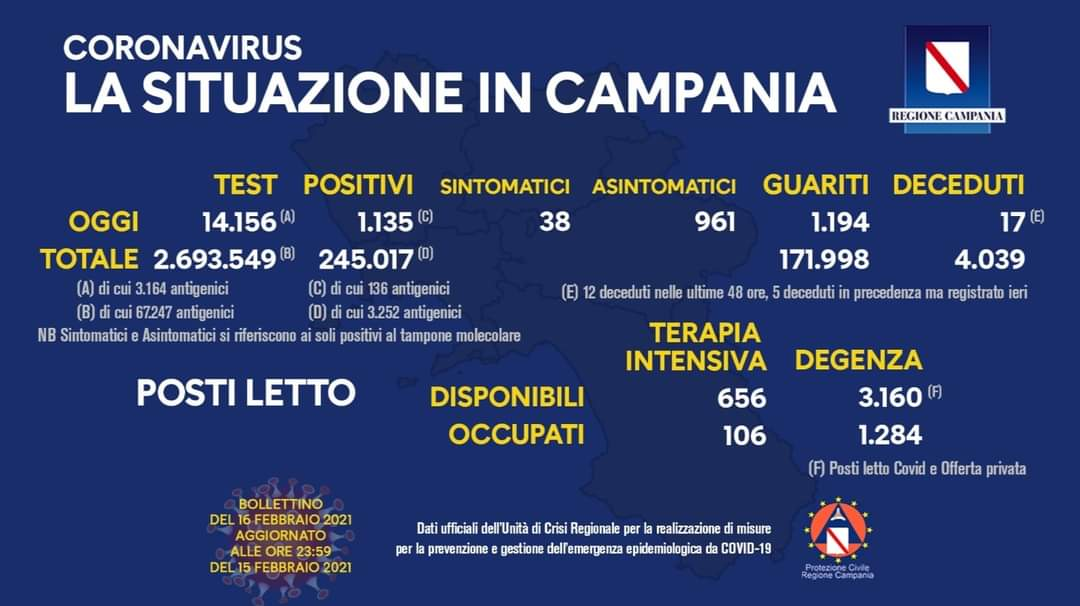 Coronavirus in Campania, dati 15 febbraio: 1.135 positivi