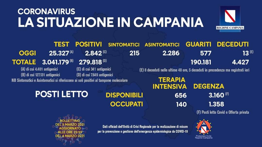 Coronavirus in Campania, i dati del 4 marzo: 2.842 positivi