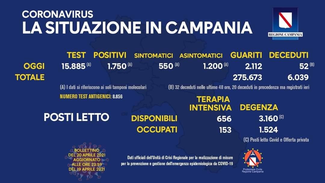 Coronavirus in Campania, dati del 19 aprile: 1.750 positivi