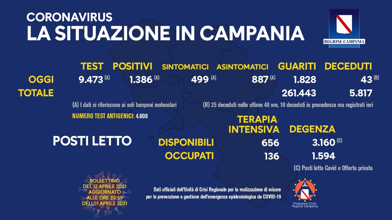 Coronavirus in Campania, dati 11 aprile: 1.386 positivi