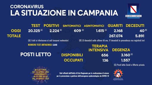 Coronavirus in Campania, dati del 14 aprile: 2.224 positivi