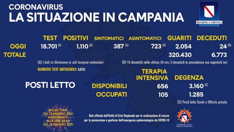 Coronavirus in Campania, dati del 12 maggio: 1.110 positivi