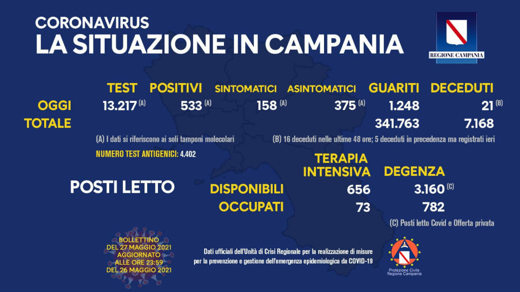Coronavirus in Campania, i dati del 26 maggio: 533 positivi