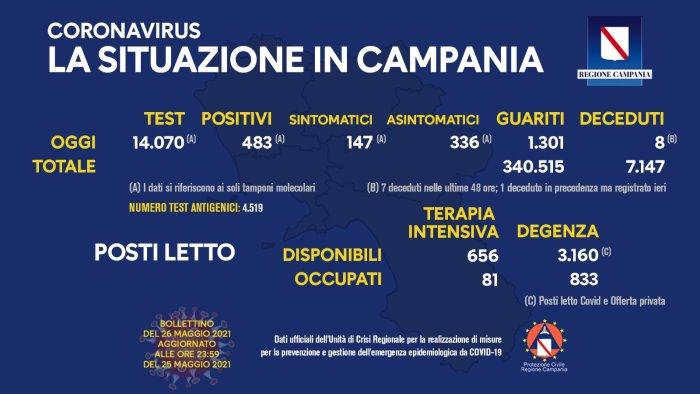 Coronavirus in Campania, i dati del 25 maggio: 483 positivi