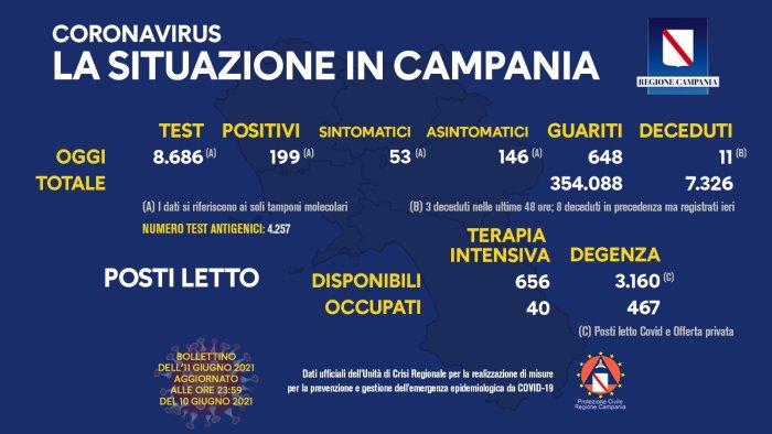 Coronavirus in Campania, i dati del 10 giugno: 199 positivi