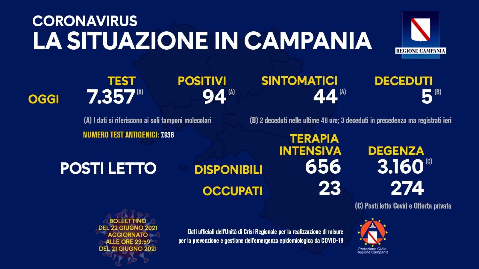 Coronavirus in Campania, i dati del 21 giugno: 94 positivi