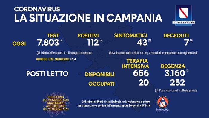 Coronavirus in Campania, i dati del 23 giugno: 112 positivi