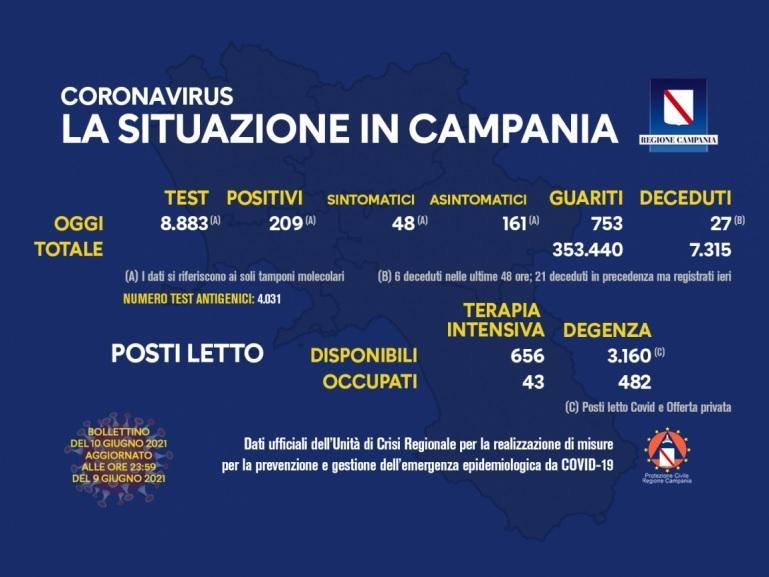 Coronavirus in Campania, i dati del 9 giugno: 209 positivi
