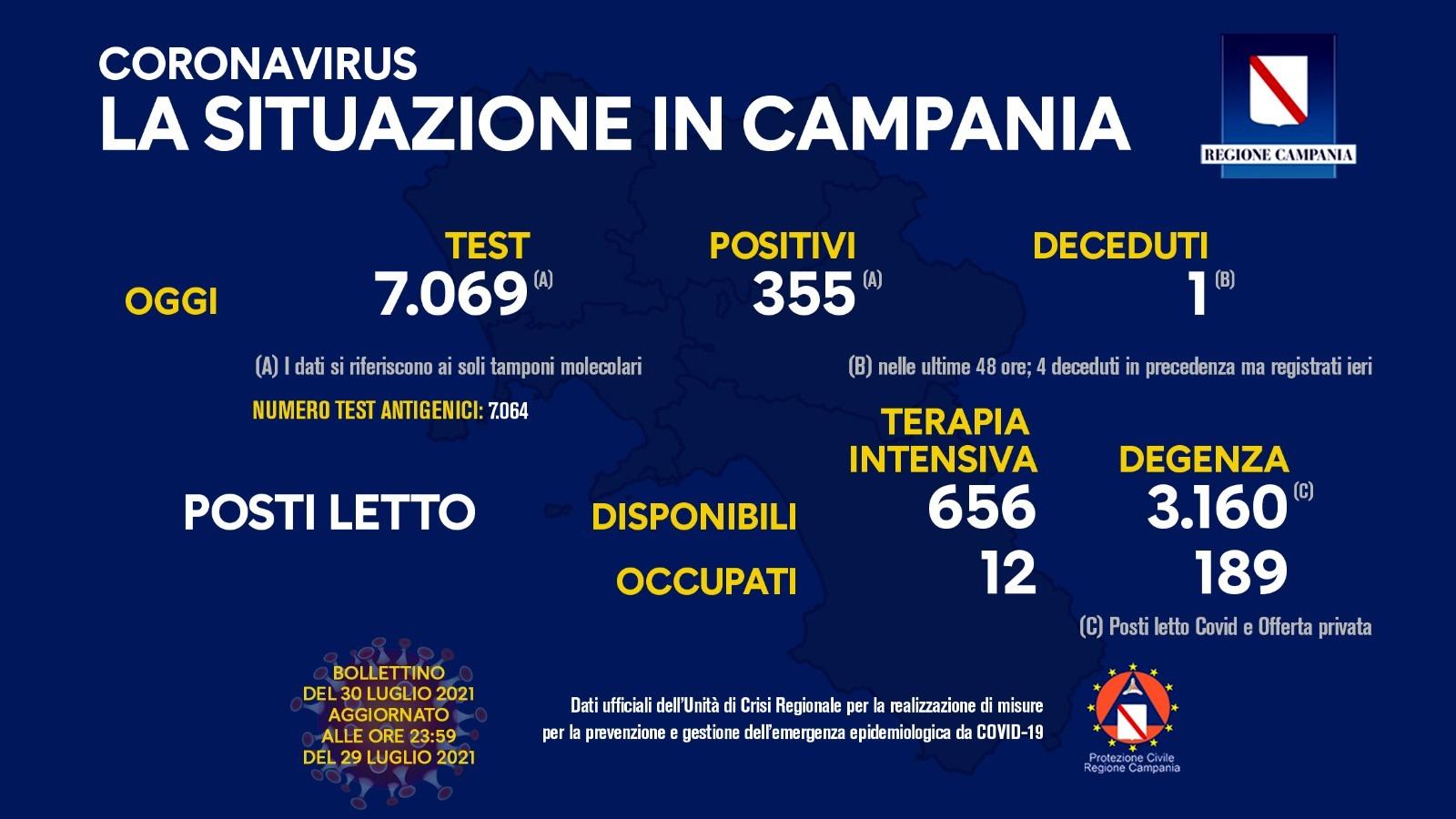 Covid 19 in Campania, bollettino del 29 luglio: 355 positivi
