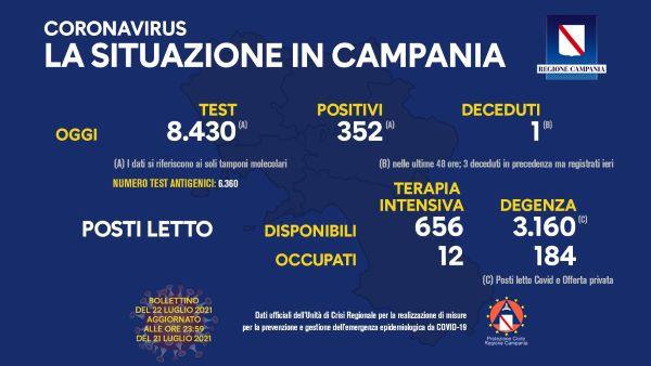 Covid 19 in Campania, bollettino del 21 luglio: 352 nuovi positivi