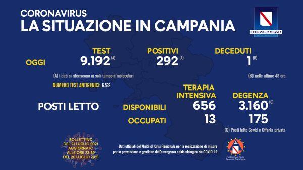 Covid 19 in Campania, bollettino del 20 luglio: 292 nuovi positivi