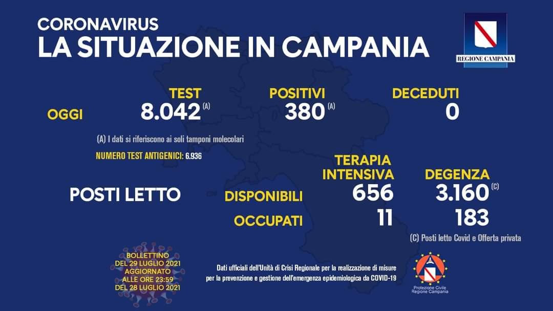 Covid 19 in Campania, bollettino del 28 luglio: 380 positivi