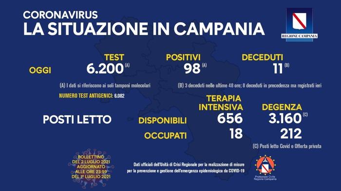 Coronavirus in Campania, i dati del 1 luglio: 98 positivi