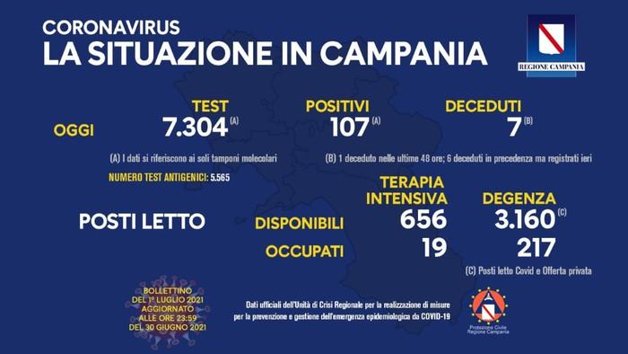 Coronavirus in Campania, i dati del 30 giugno: 107 positivi