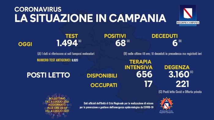 Coronavirus in Campania, i dati del 4 luglio: 68 positivi