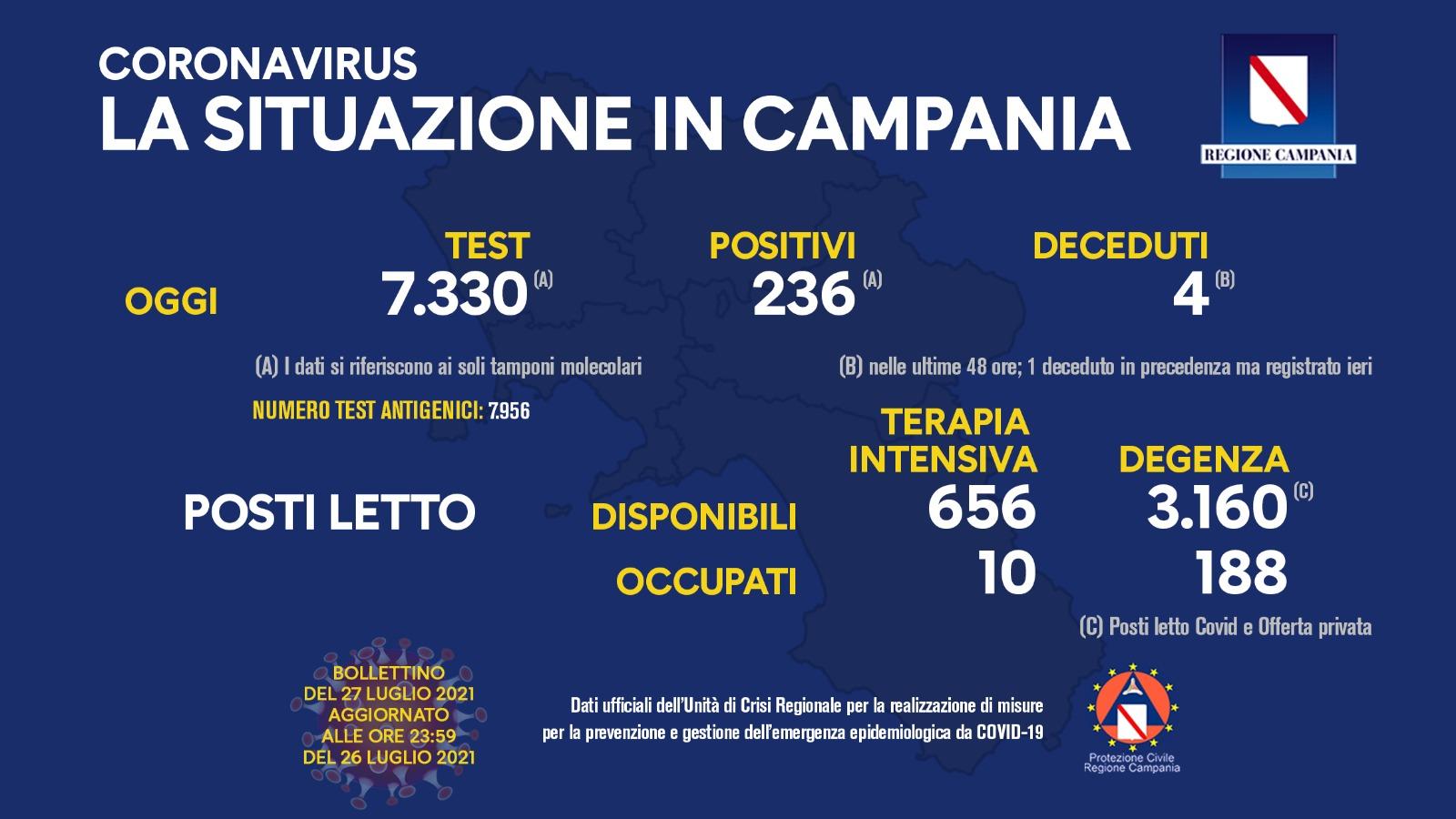 Covid 19 in Campania, bollettino del 26 luglio: 236 positivi