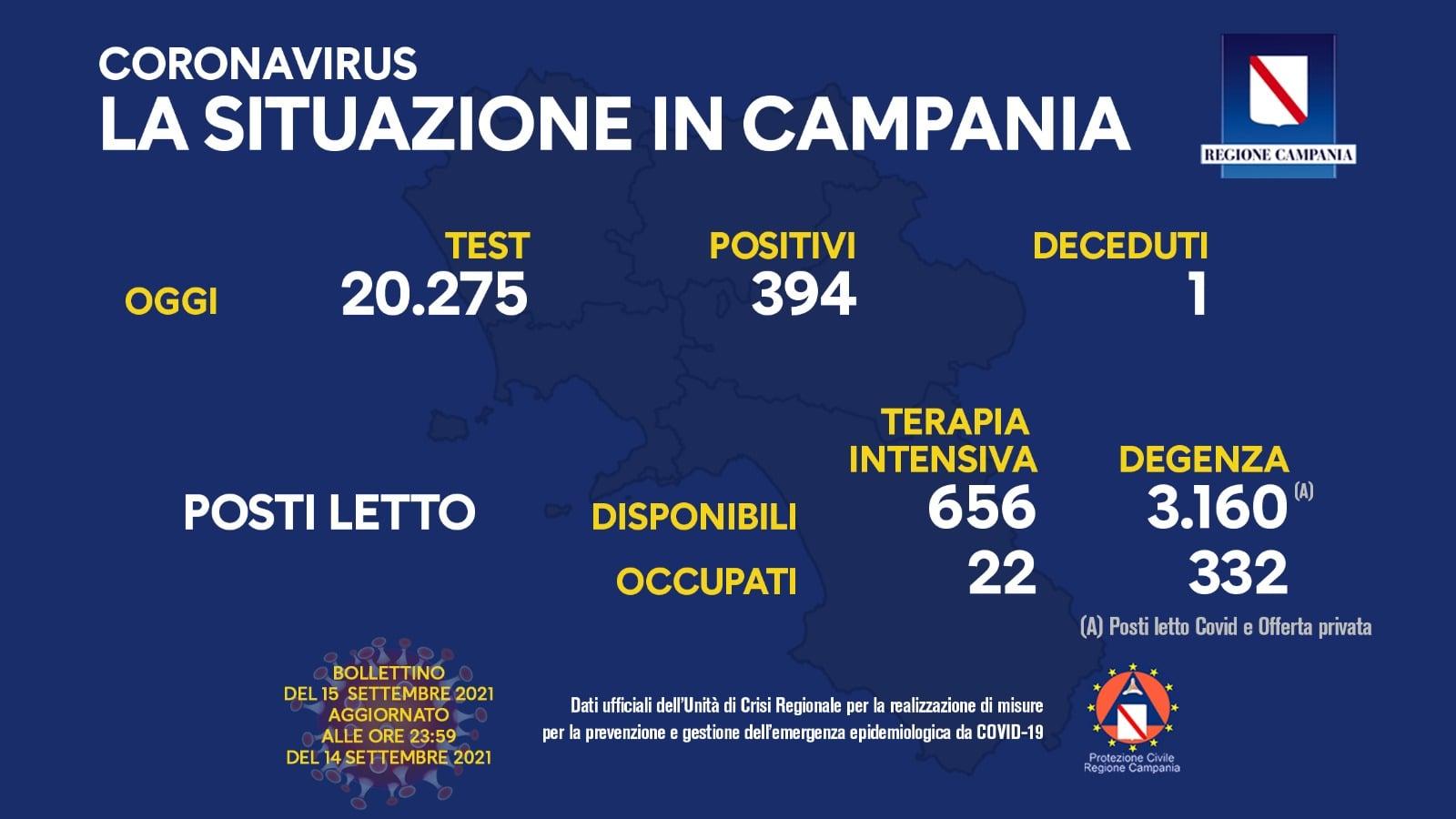 Covid 19 in Campania, bollettino 14 settembre: 394 positivi
