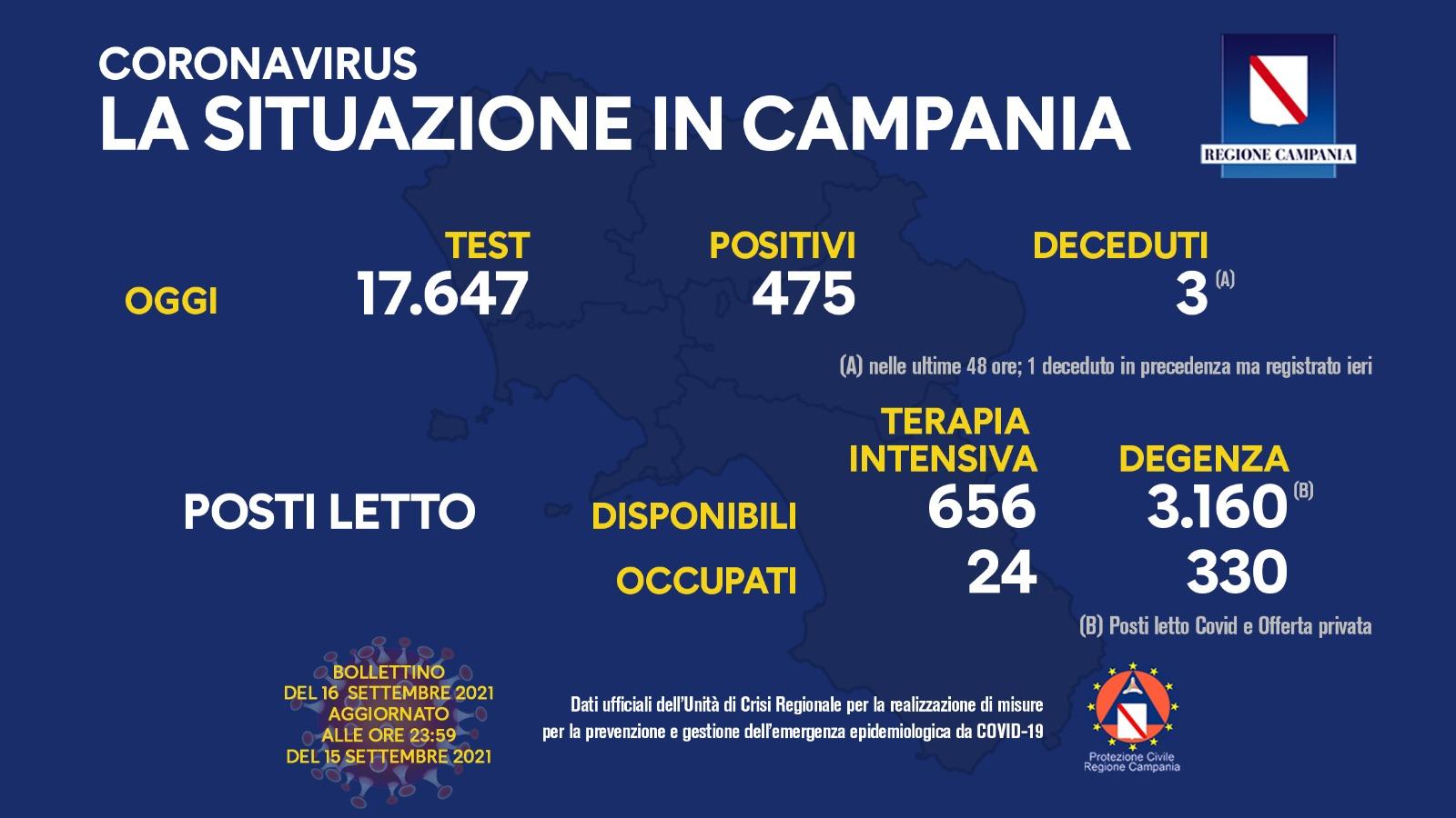 Covid 19 in Campania, bollettino 15 settembre: 475 positivi