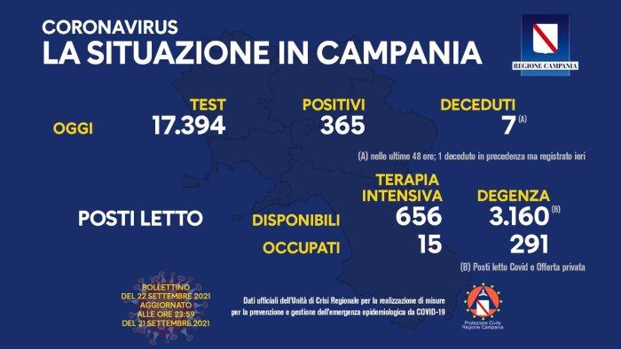 Covid 19 in Campania, bollettino 21 settembre: 365 positivi