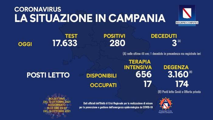 Covid 19 in Campania, bollettino 12 ottobre: 280 positivi