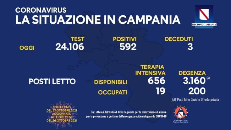 Covid 19 in Campania, bollettino del 26 ottobre: 592 positivi